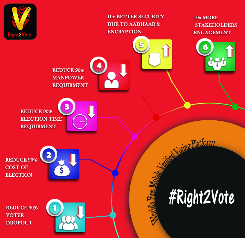 Advantages of Mobile Voting
