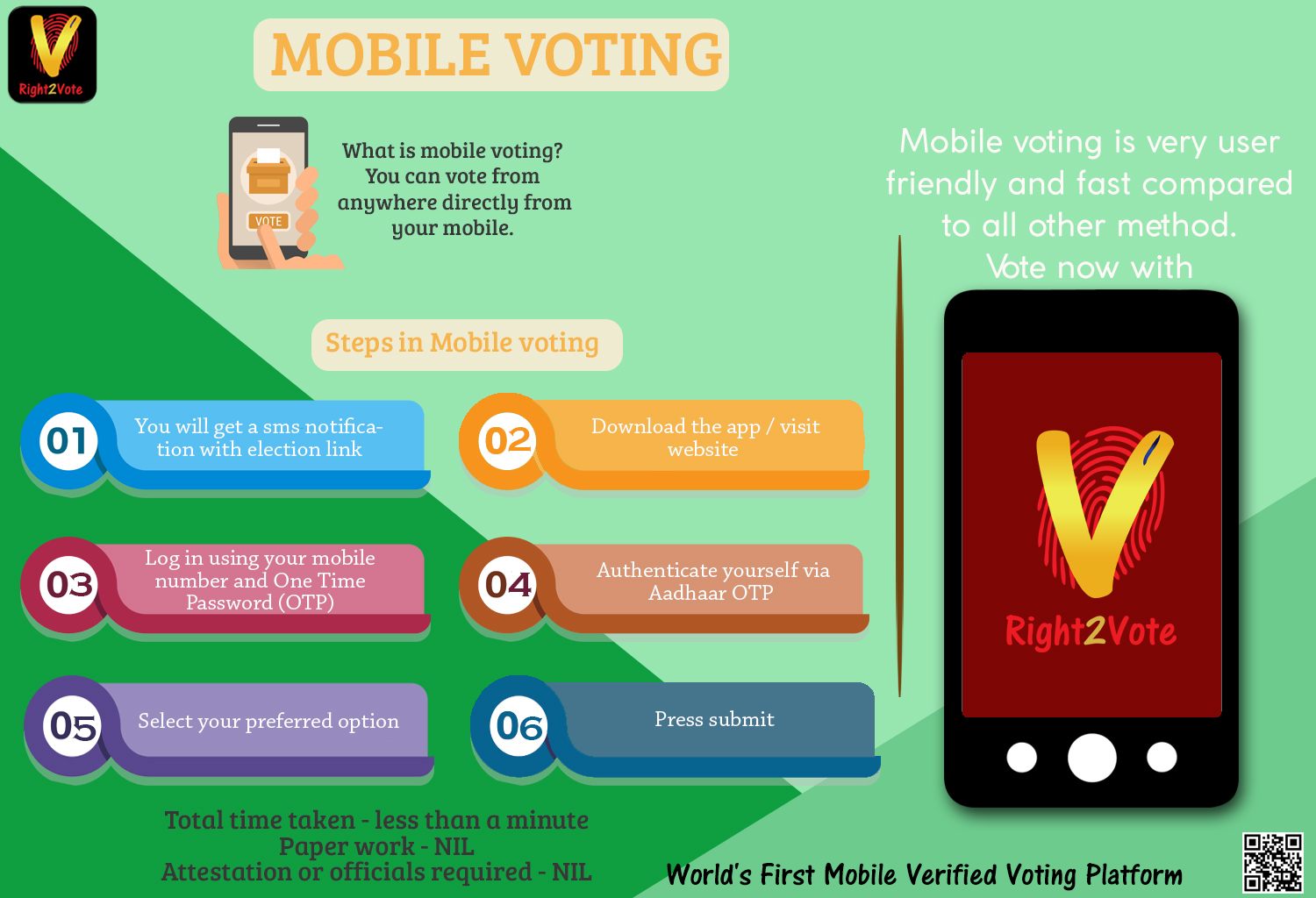 What Is Mobile Voting?