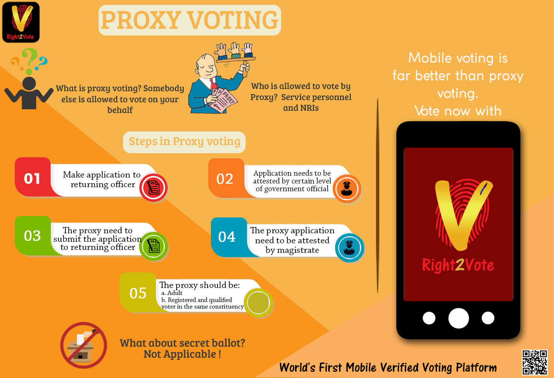 Proxy voting