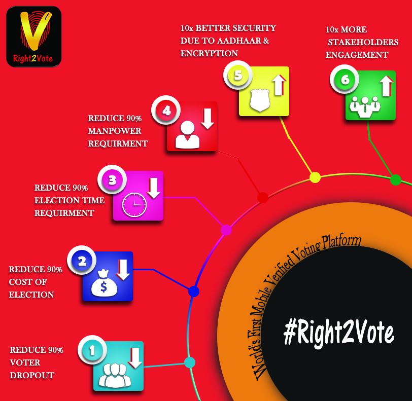 Advantage of Mobile Voting